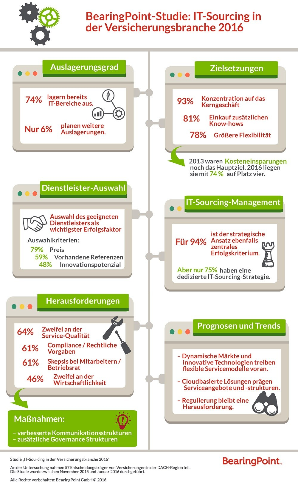 infografik bearingpoint it-sourcing in der versicherungsbranche_190516