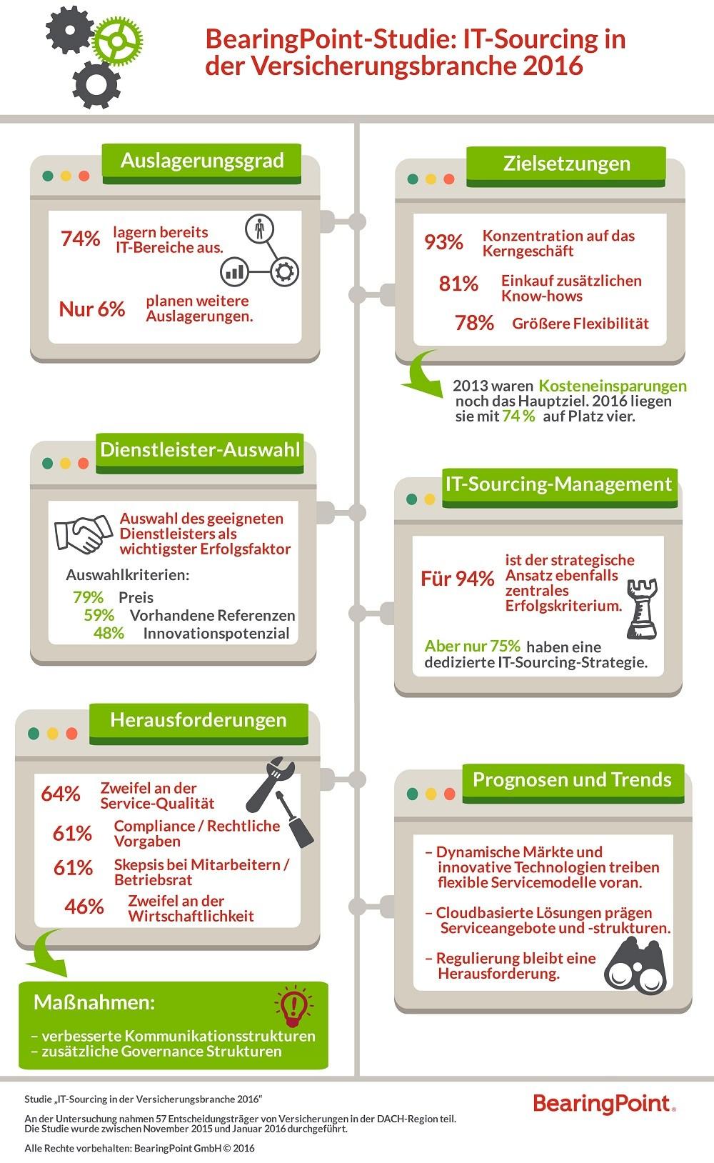 infografik bearingpoint it-sourcing in der versicherungsbranche_190516