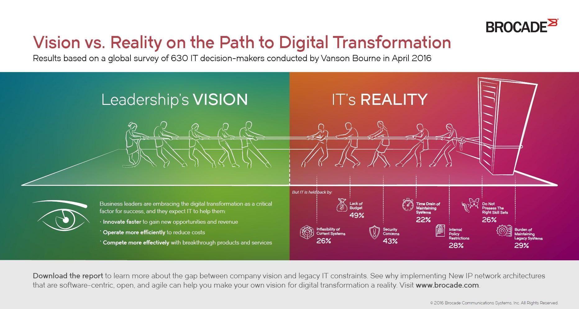 infografik brocade vision realtity digital transformation