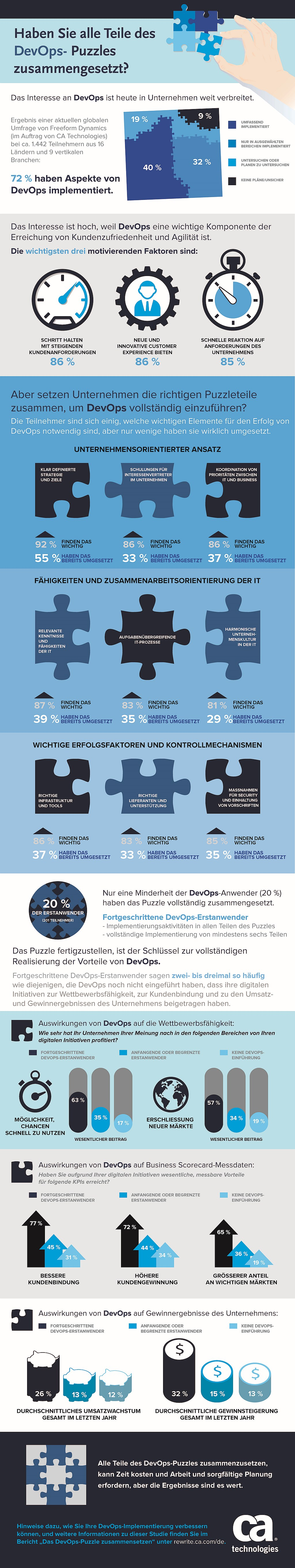 infografik ca devops
