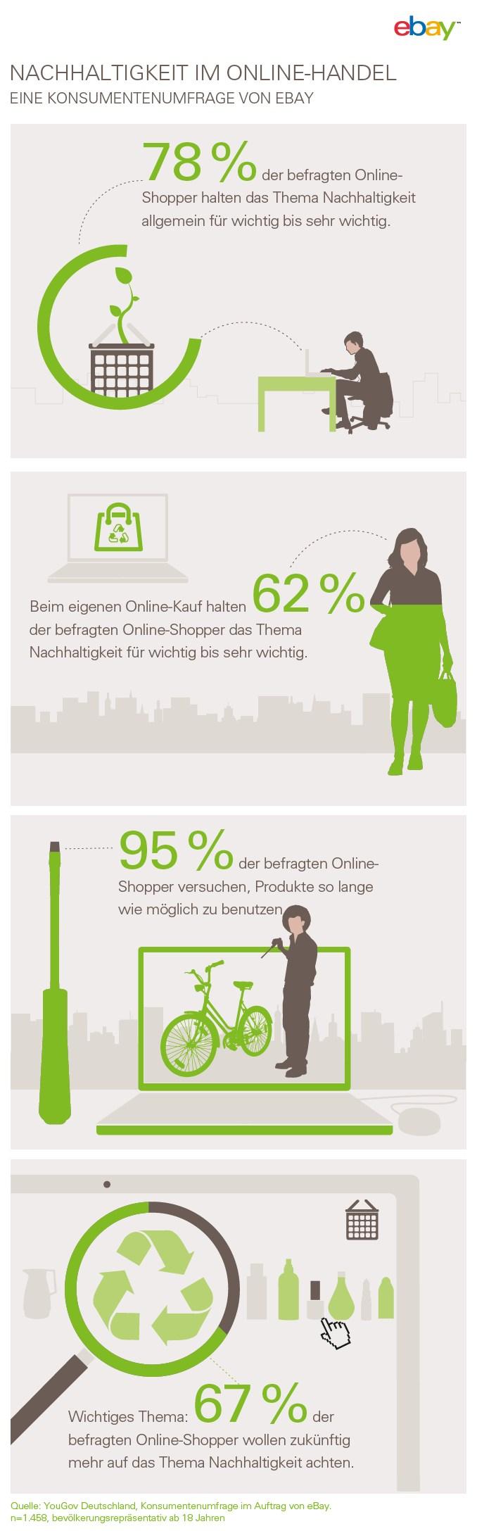 infografik ebay online shopper nachhaltigkeit