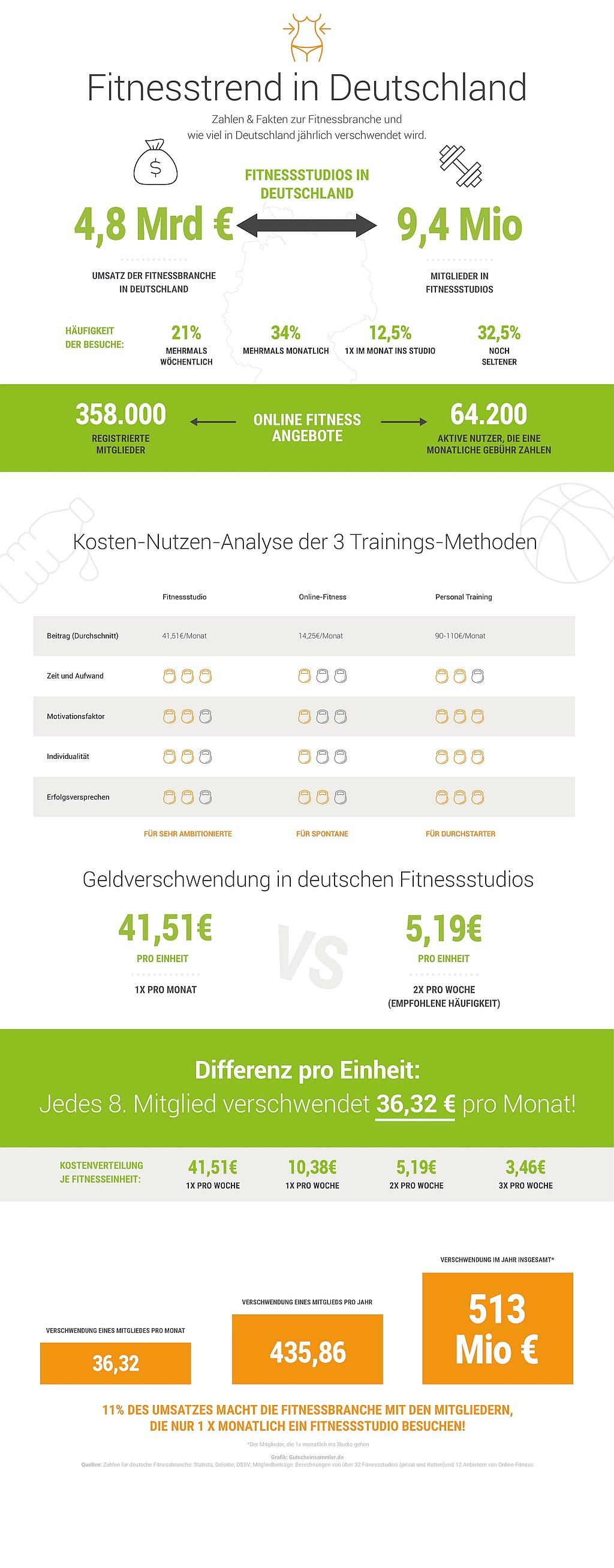 infografik gutscheinde verschwendung fitnessbranche