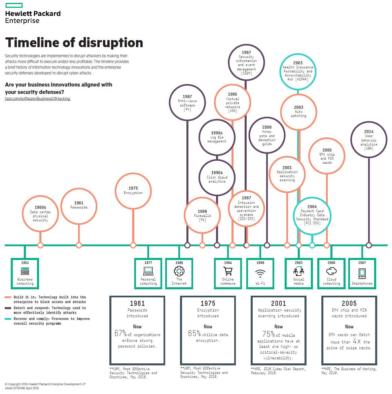 infografik hpe timeline of disruption