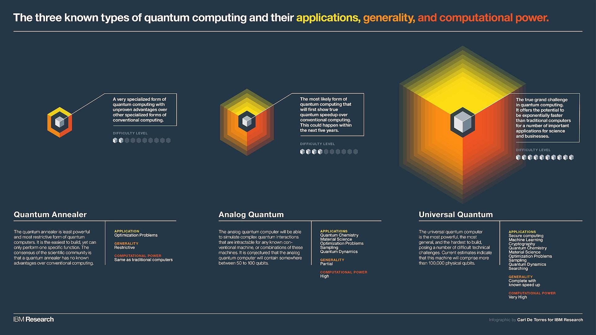 infografik ibm three-types-of-quantum-computing