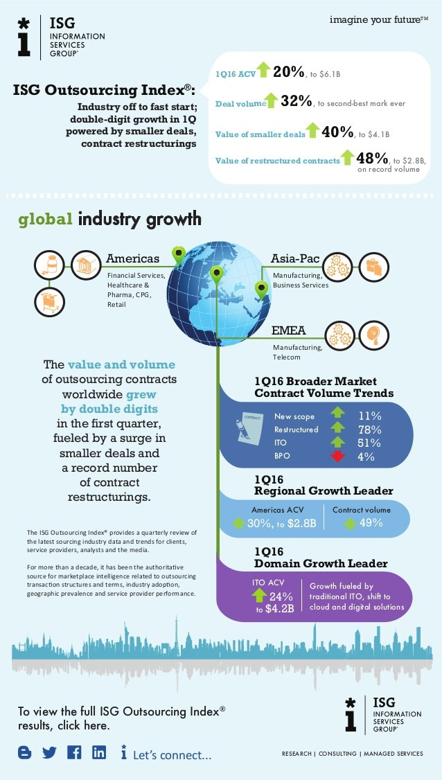 infografik isg outsourcing index 1q2016