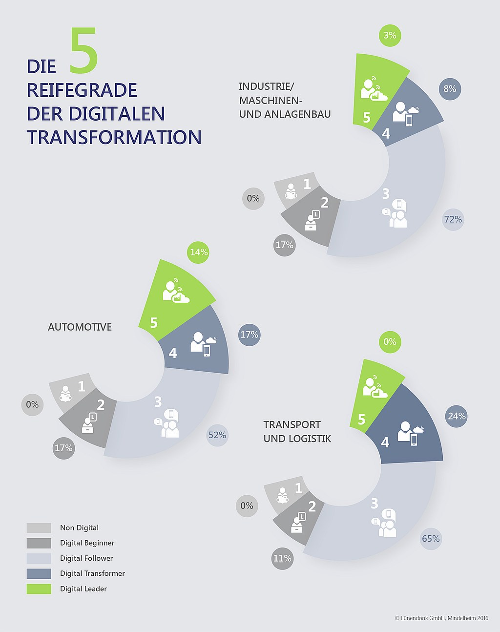 infografik lünendonk reifegrade digitale transformation branchen