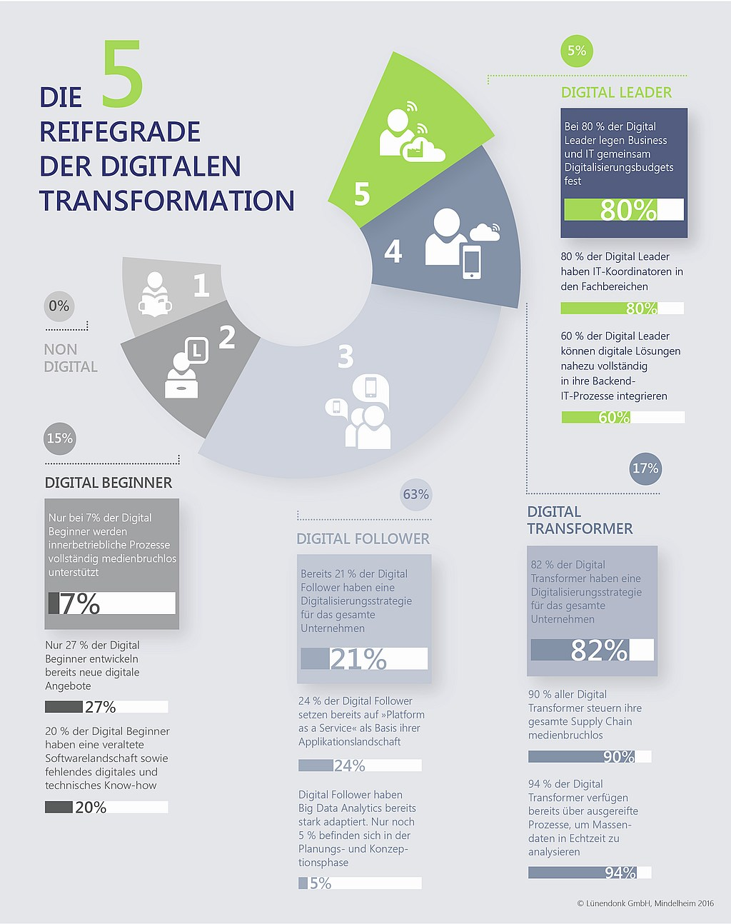 infografik lünendonk reifegrade digitale transformation