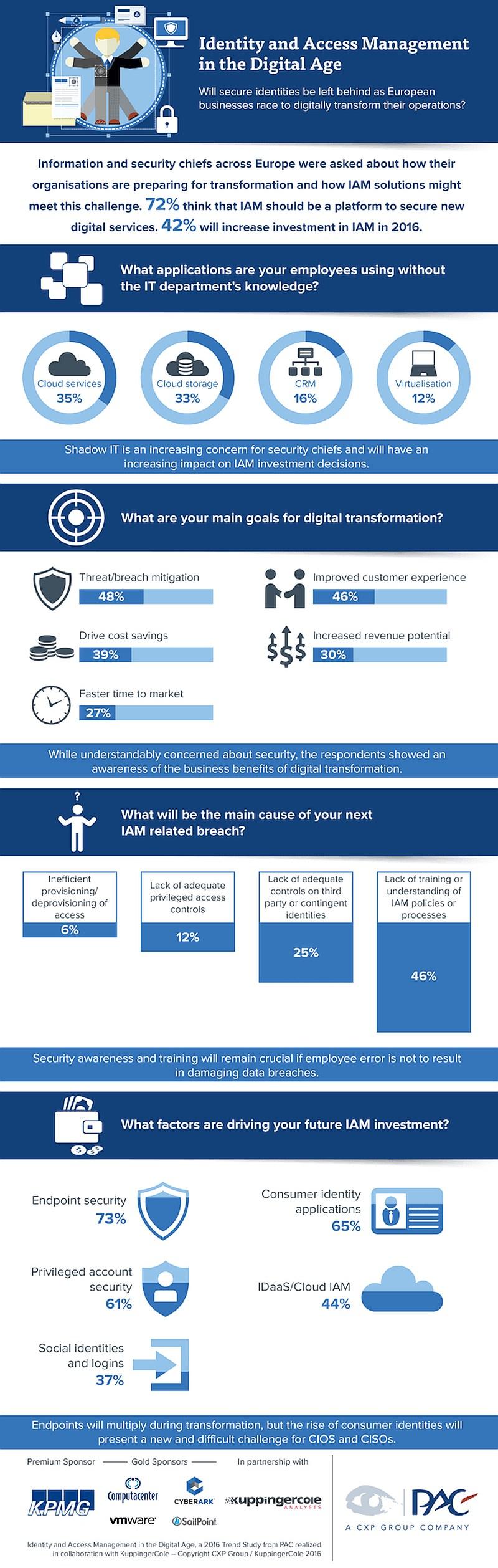 infografik pac iam digitale transformation