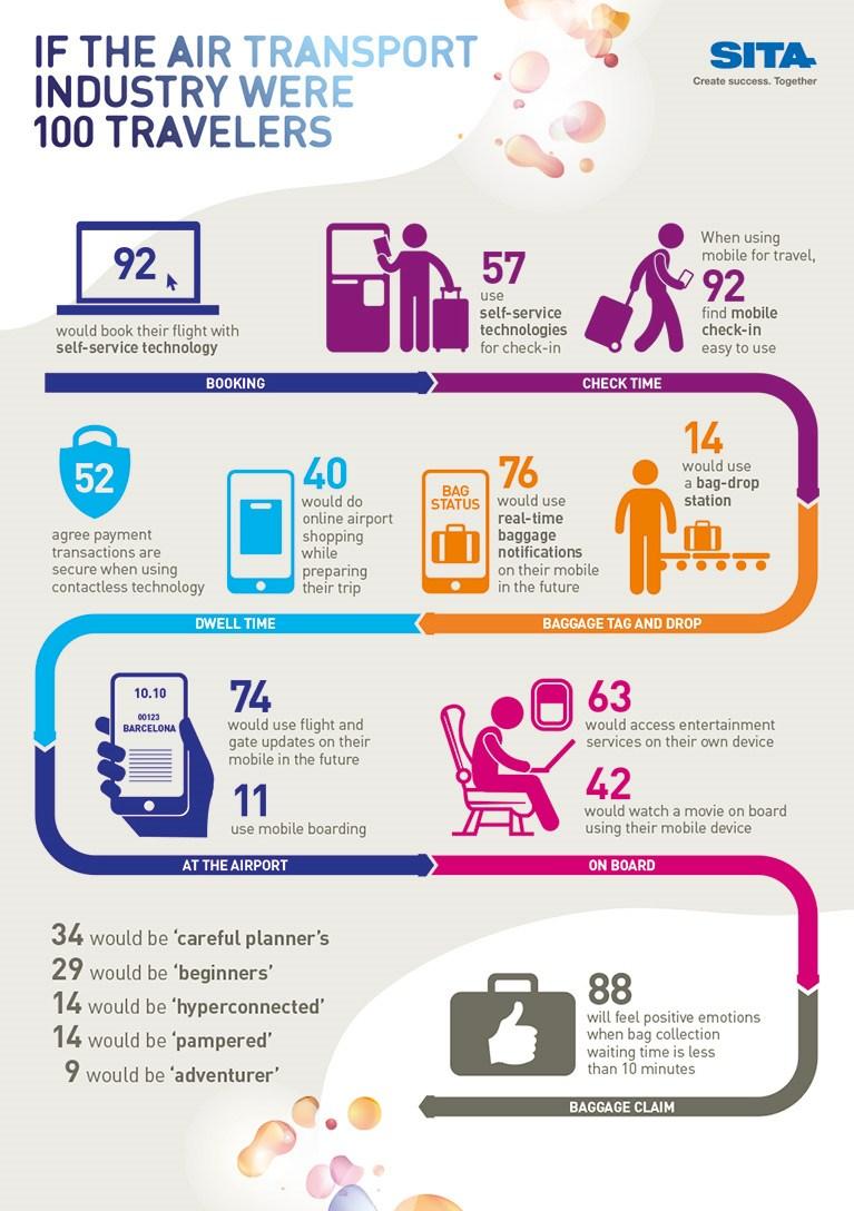 infografik sita selbstbedienung reise flughafen
