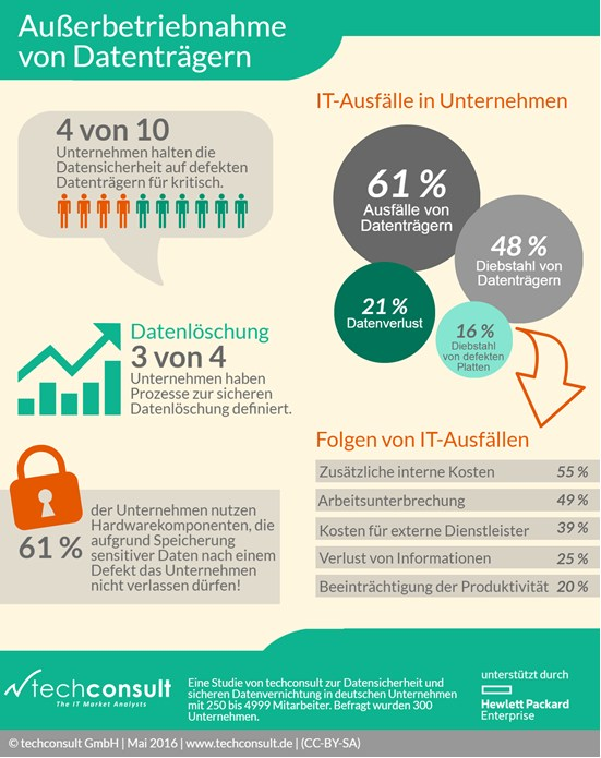 infografik techconsult außerbetriebnahme datenträger