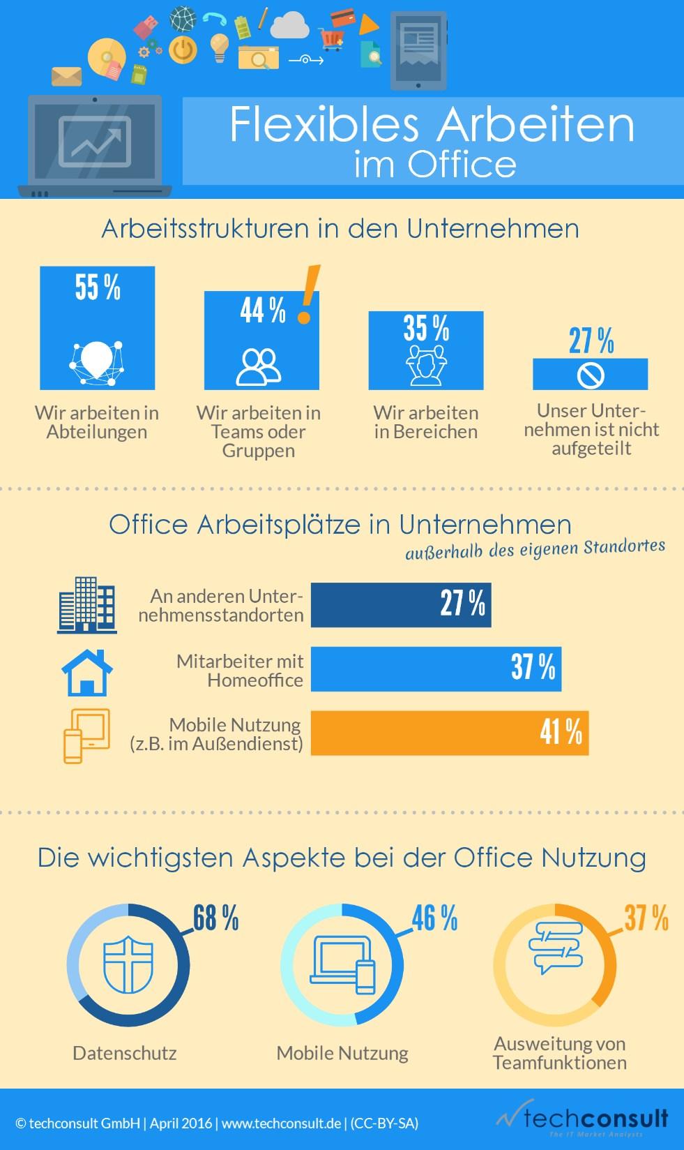 infografik techconsult flexibles arbeiten im büro