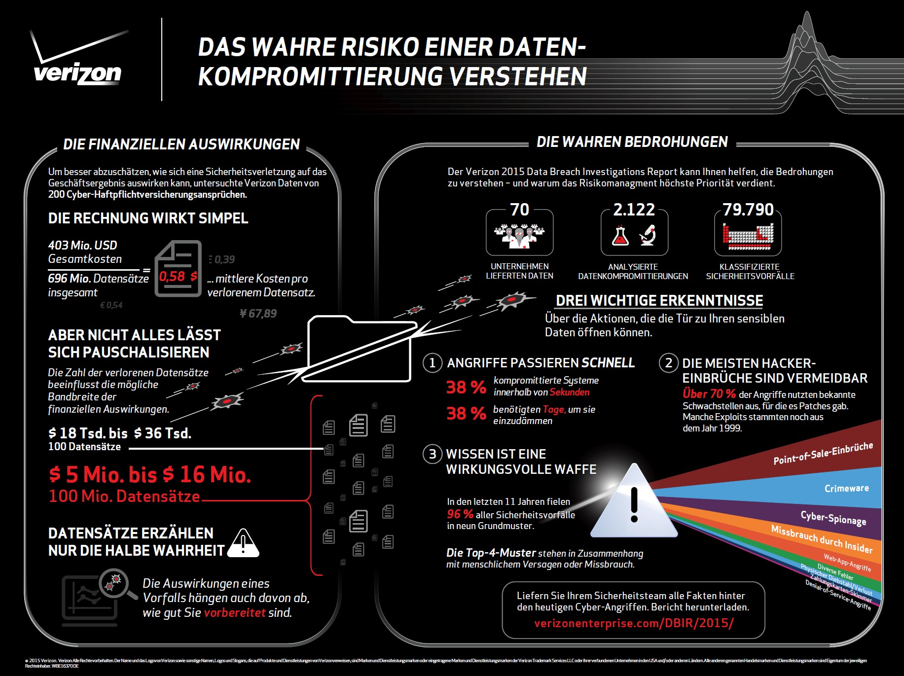 infografik verizon data breach 2015