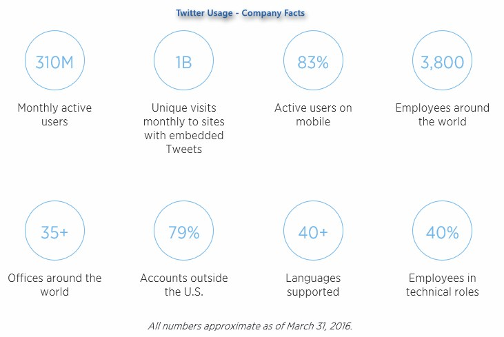 screen (c) twitter usage company facts