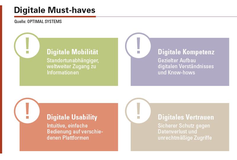 Diese Punkte sind unentbehrlich für die digitale Transformation.
