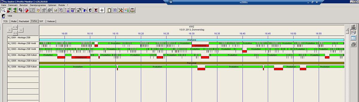Am ProVis-BDE/MDE-Leitrechner lässt sich online der Zustand aller Maschinen in Echtzeit anzeigen: entweder die Gesamtübersicht der Maschinengruppe mit farbigen Rechtecken (etwa grün in Produktion) und den wichtigsten Kennzahlen zum Auftrag oder im Inspektor-Fenster mit allen detaillierten Werten zu Auftrag und Maschine.