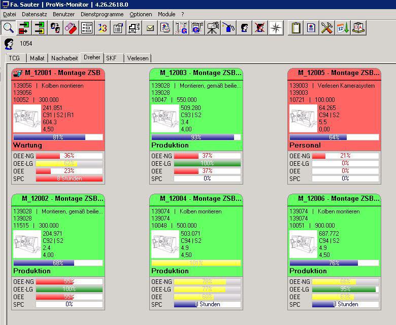 Im Laufzeitdiagramm des ProVis-Moduls werden die Störgründe der Maschinen, etwa Wartung, auf der Zeitachse dargestellt.