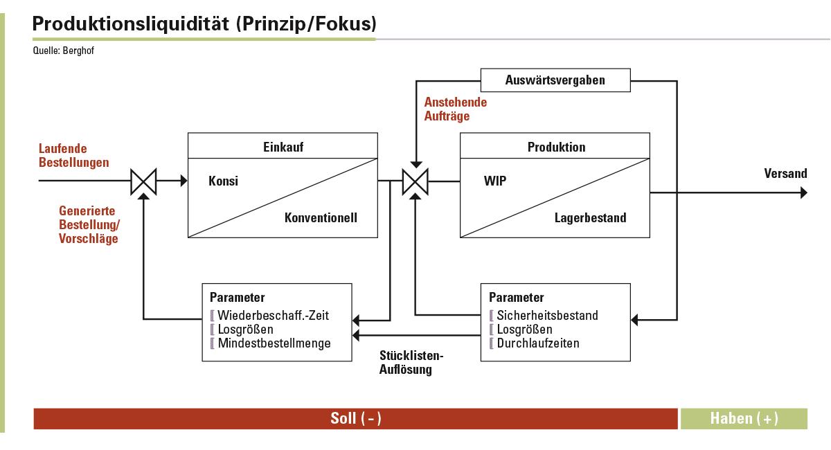 Abbildung 1: In den Einkauf und die Produktion muss ein Unternehmen erst einmal Geld investieren. Geld verdient wird erst, wenn die Produkte in den Verkauf kommen. Die adaptive Regelung soll nun die Bereiche in einem vernünftigen Gleichgewicht halten.
