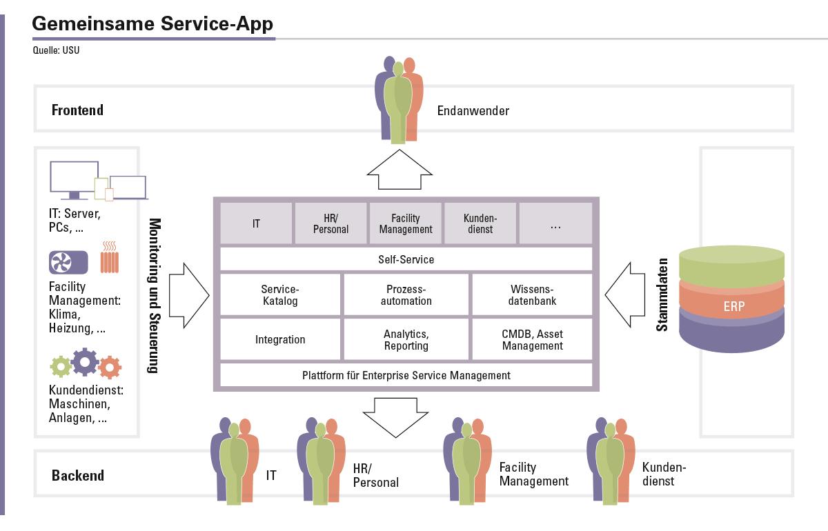 Abbildung 1: Es werden deutliche Synergieeffekte erzielt, wenn alle Servicebereiche eine gemeinsame Applikation einsetzen. Zudem sinken die Kosten durch den Skaleneffekt.