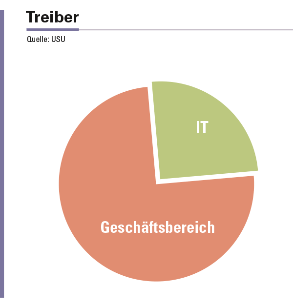 Abbildung 3: Wer treibt die Enterprise-Service-Management-Initiativen in 2015?