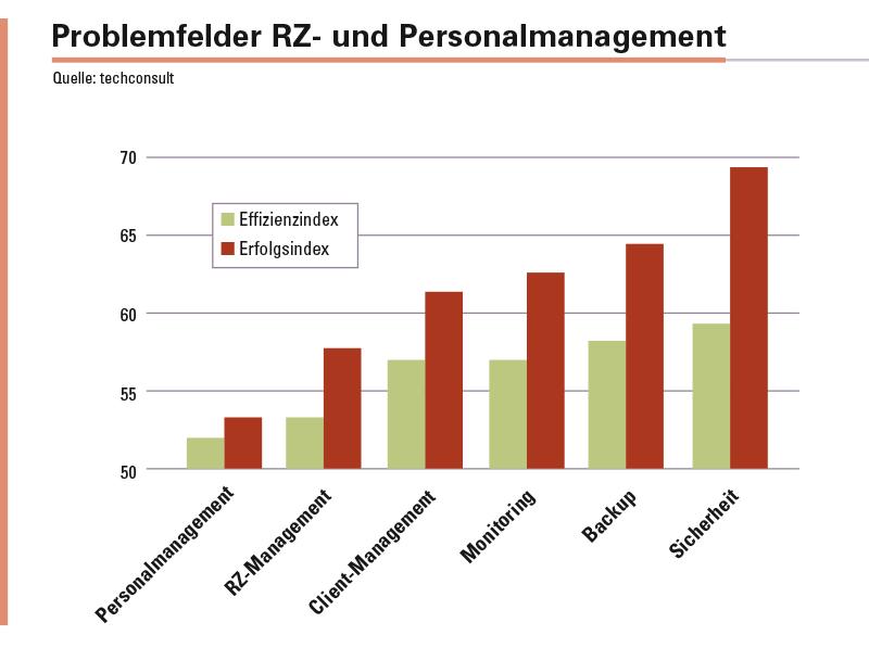 Das Personalmanagement und das Rechenzentrumsmanagement sind die Schlusslichter im Effizienz- und Erfolgsindex-Vergleich.