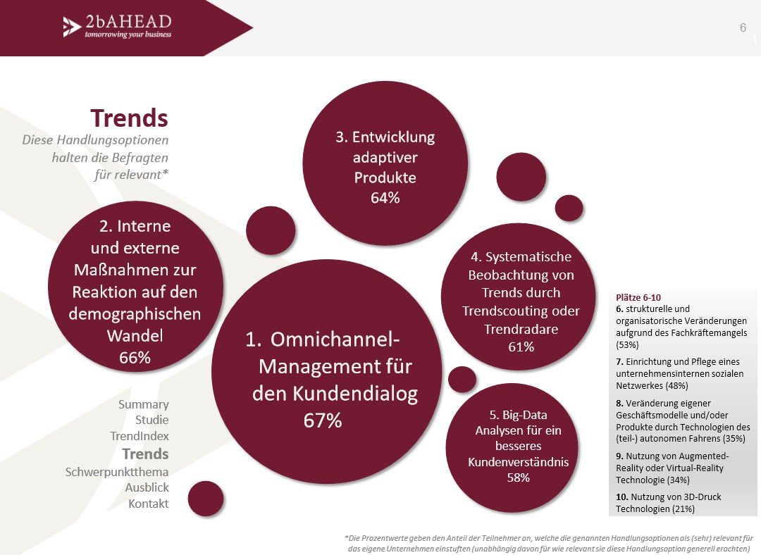grafik 2bahead trends 2016