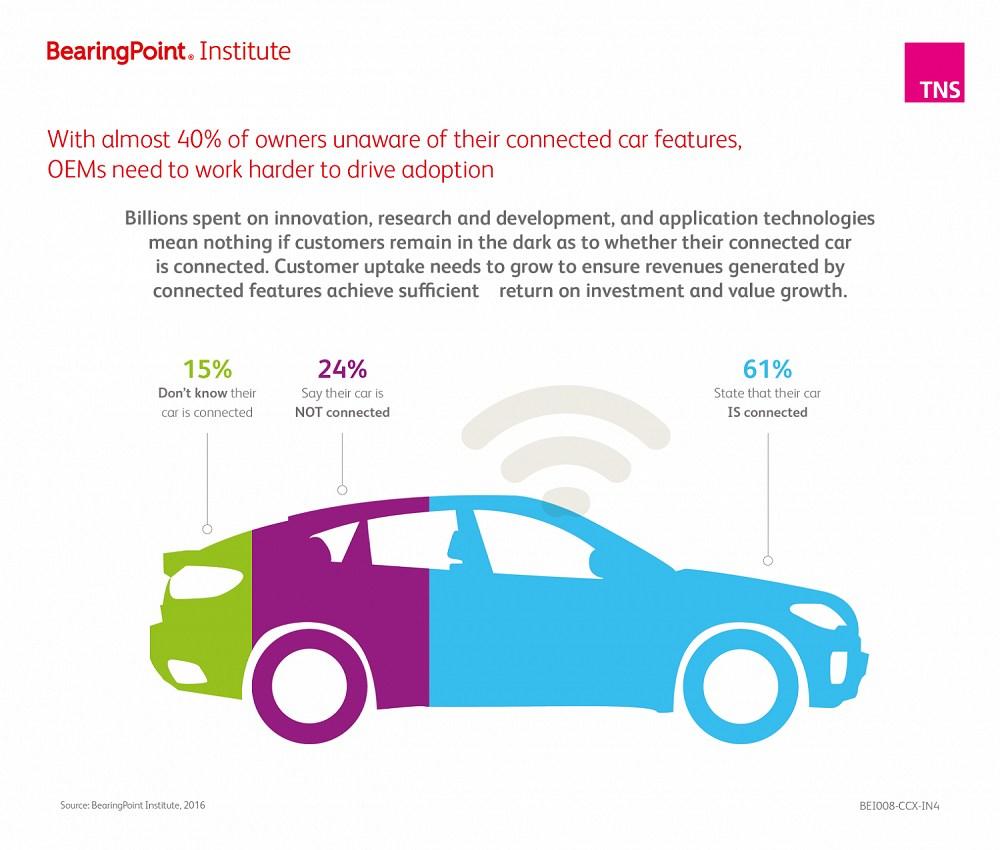 grafik bearingpoint tns kunden über vernetzte technologien besser informieren