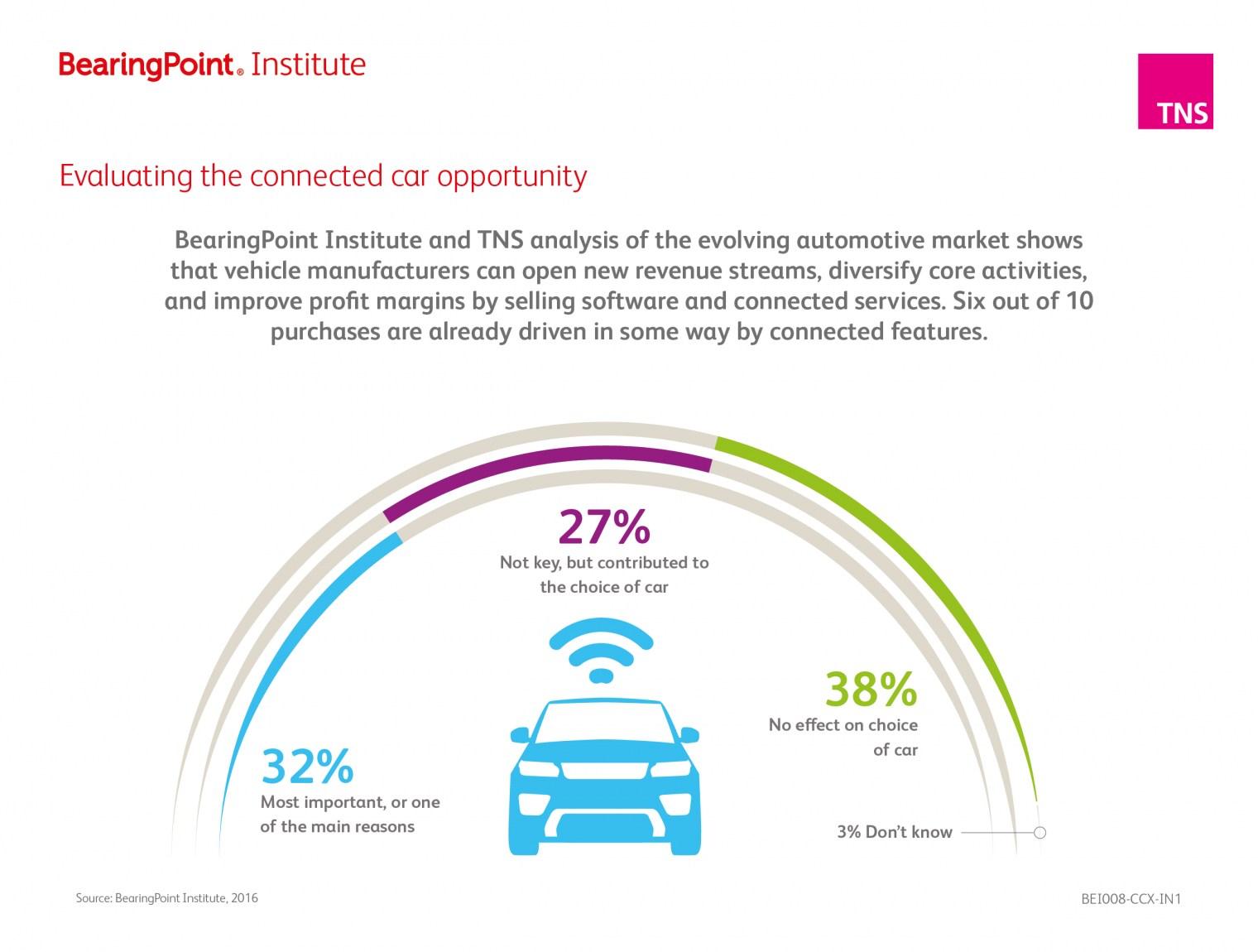 grafik bearingpoint vernetzte technologien beeinflussen die kaufentscheidung