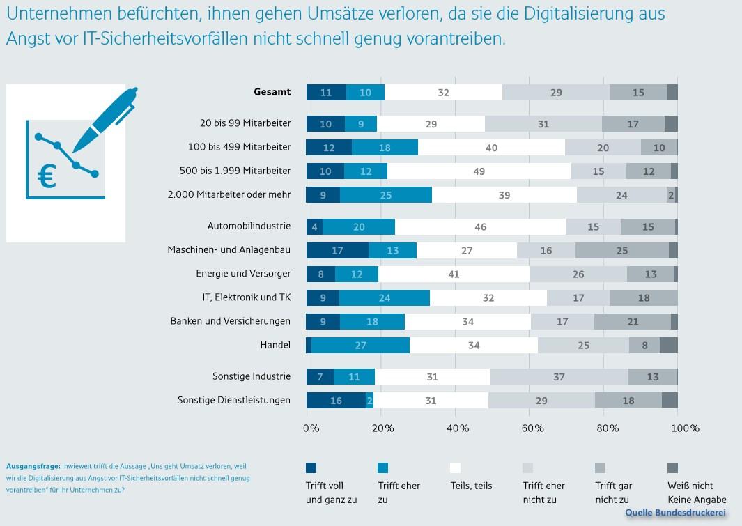 grafik bundesdruckerei umsätze digitalisierung