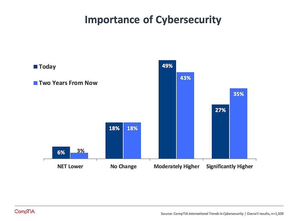 grafik comptia importance of cybersecurity