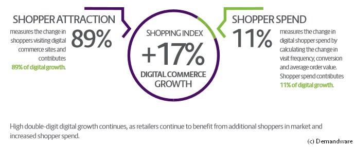 grafik demandware shopping index q1 2016