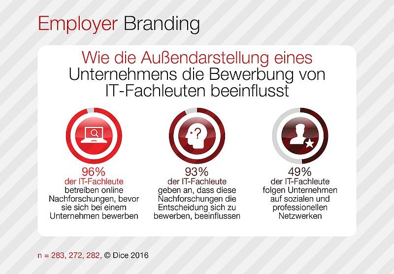 grafik dice employer branding außendarstellung
