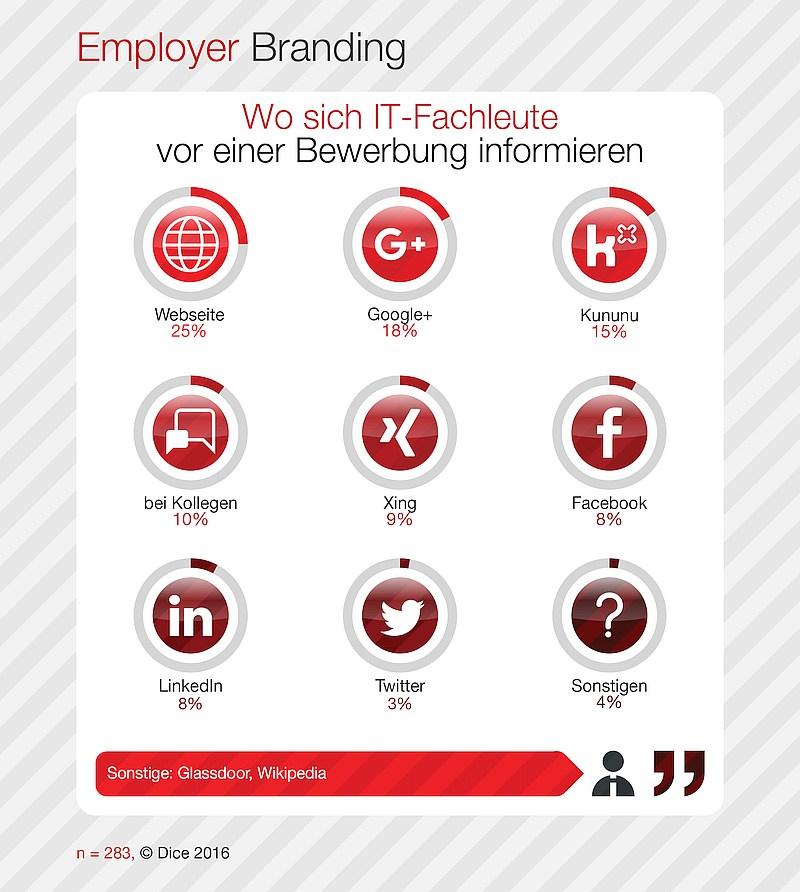 grafik dice employer branding information