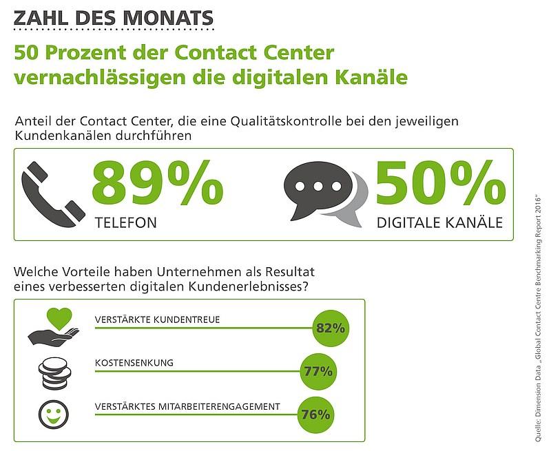 grafik dimension data contact center digitale kanäle
