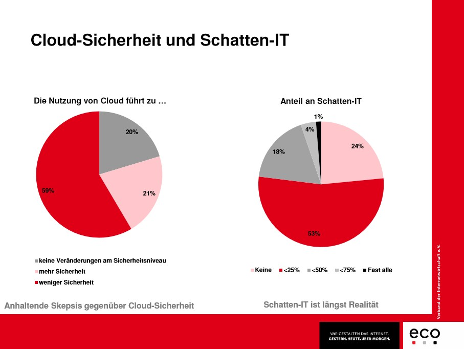 grafik eco schatten-it cloud-sicherheit