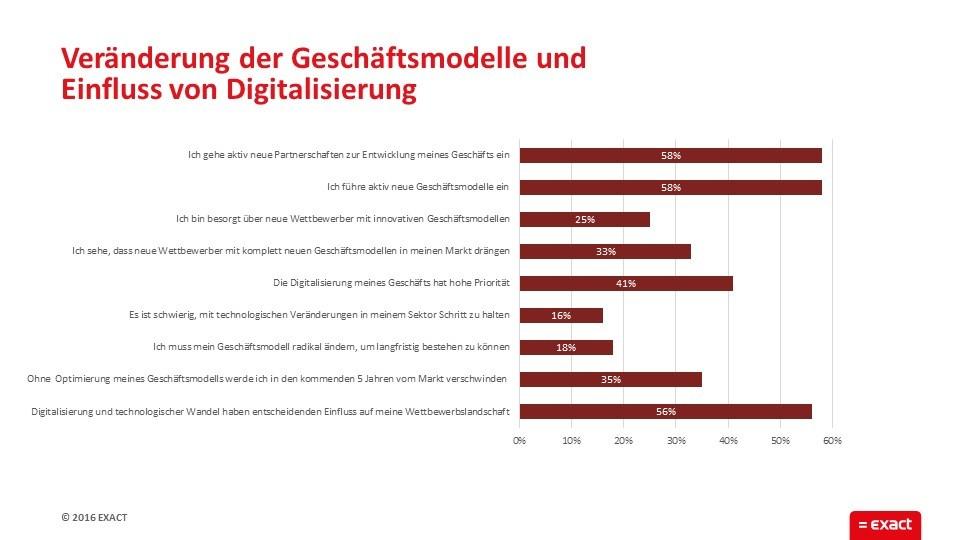 grafik exact geschäftsmodelle digitalisierung