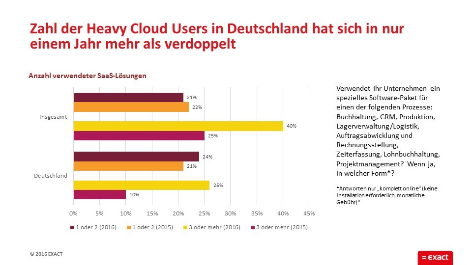 grafik exact heavy cloud user