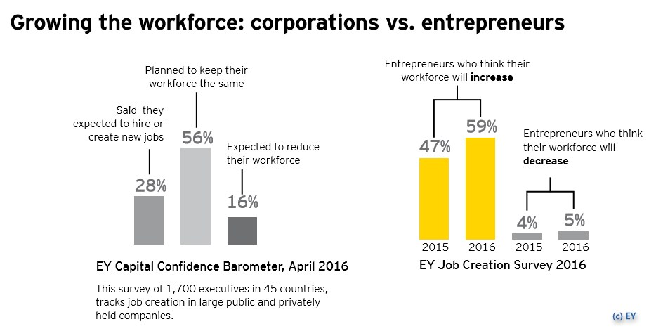 grafik ey workforce corporations vs entrepreneurs