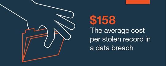 grafik ibm cost per data breach