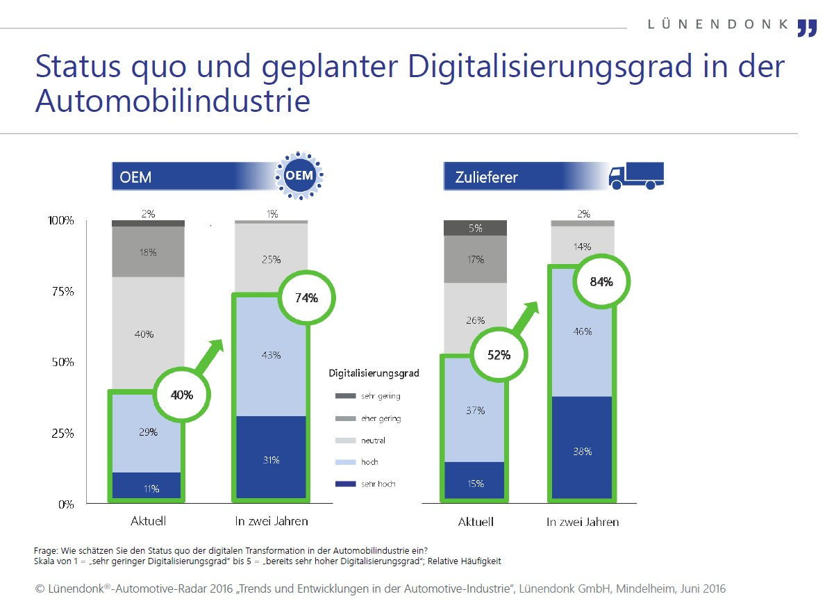grafik lünendonk digitalisierungsgrad automobilindustrie