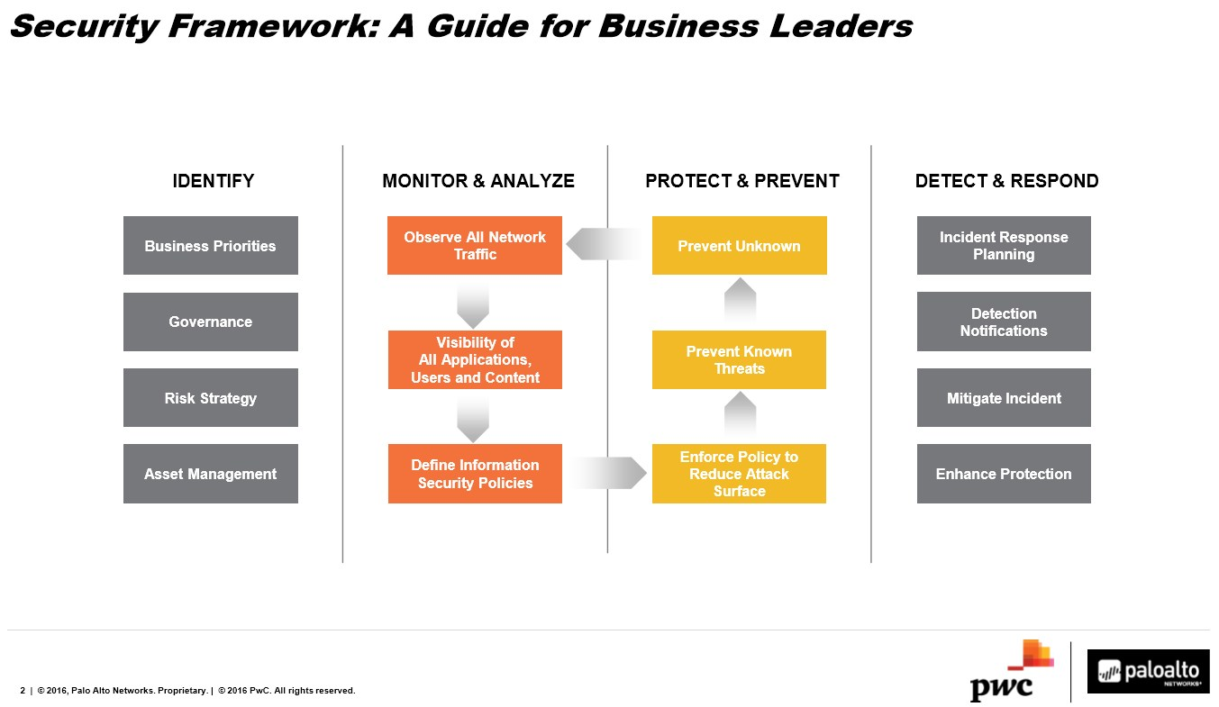 grafik pwc paloalto guide for business leader