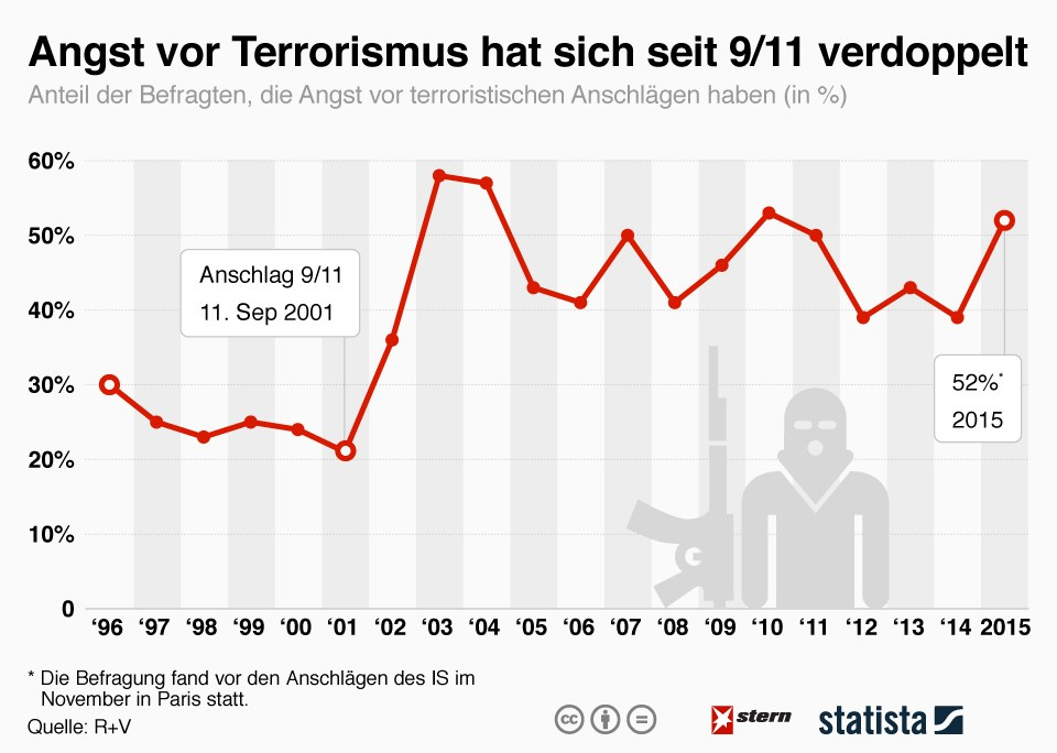 grafik statista angst vor terrorismus