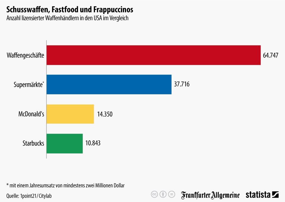 grafik statista waffengeschäfte usa