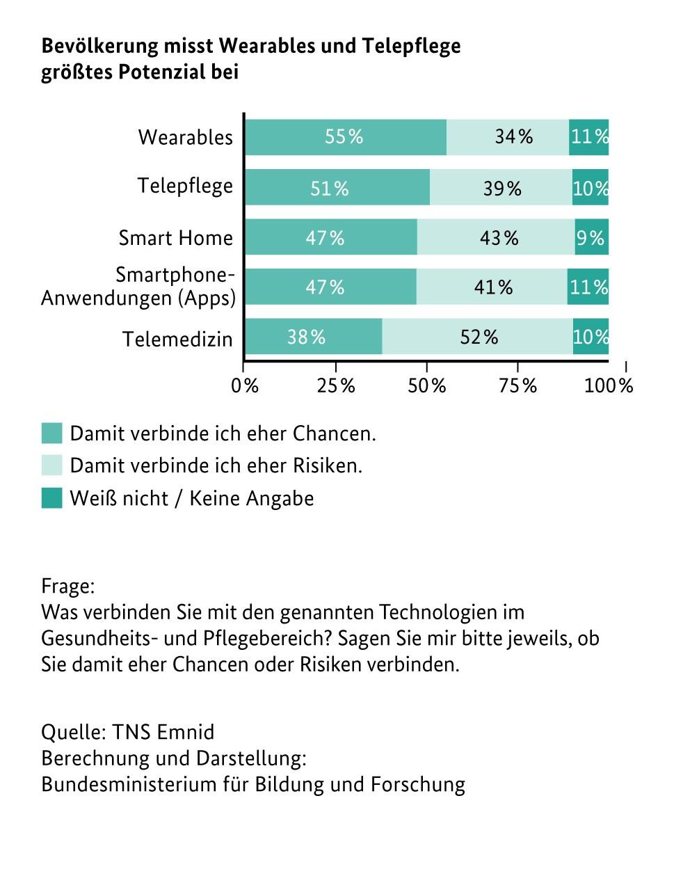 grafik tns emnid bmbf wearable telepflege smart home