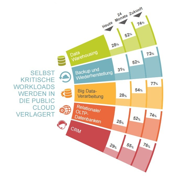 grafik veritas workload verlagerung public cloud