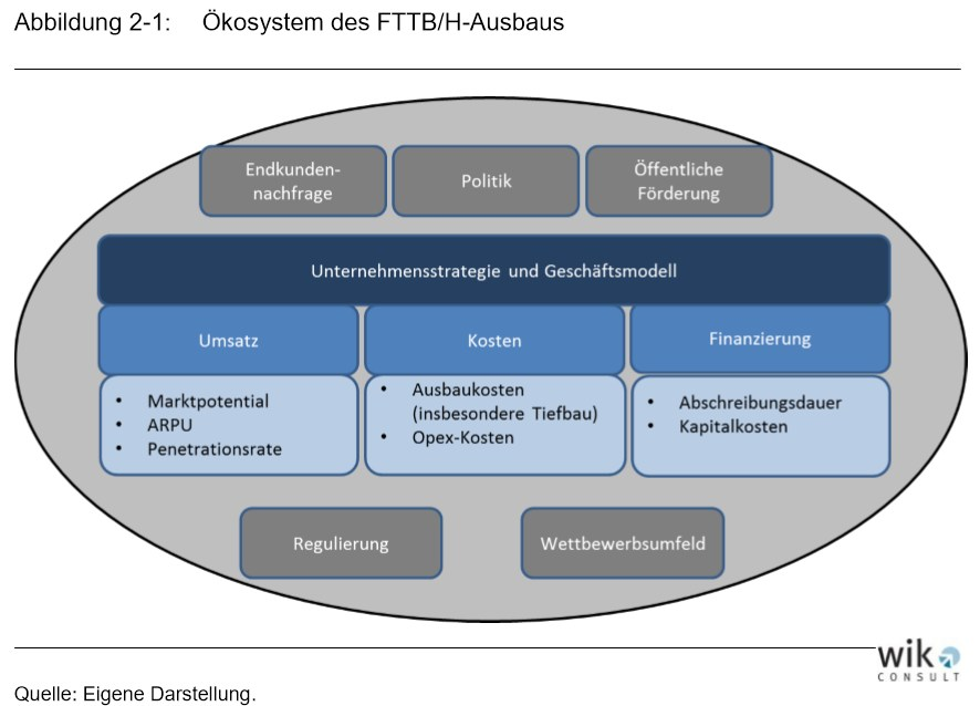grafik wik consult ökosystem fttb ftth