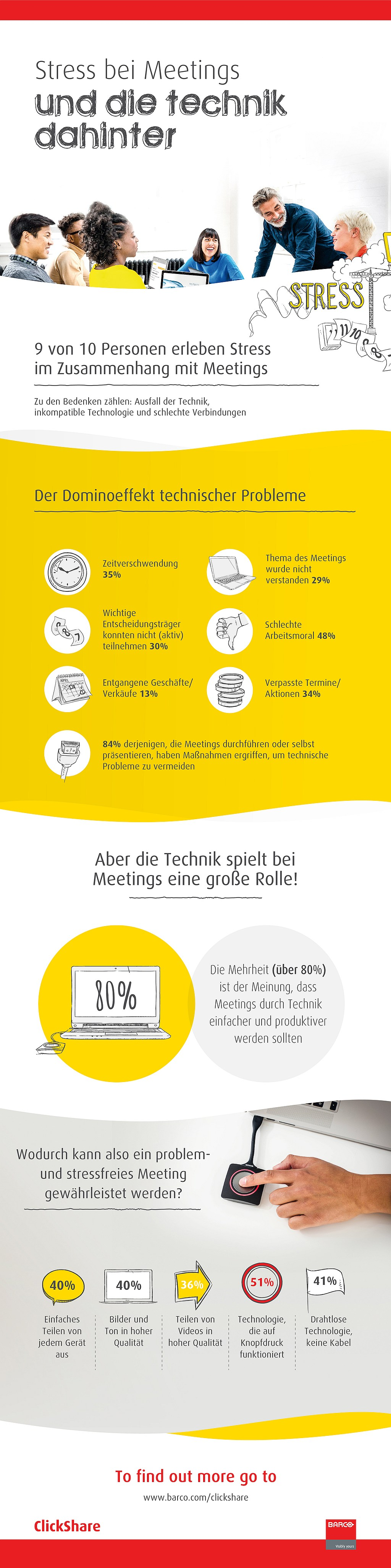 infografik barco meetings technik sharing