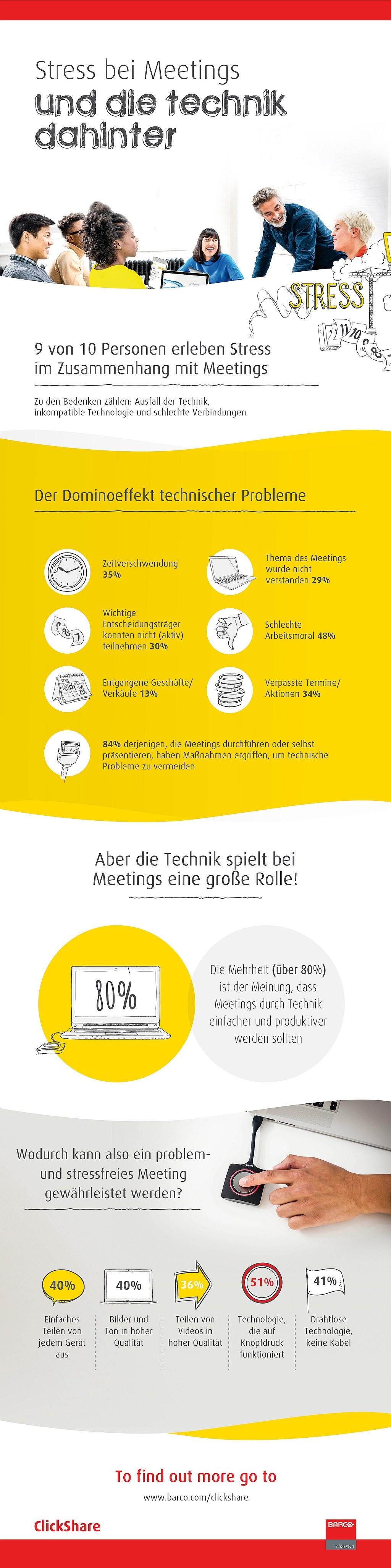 infografik barco meetings technik sharing