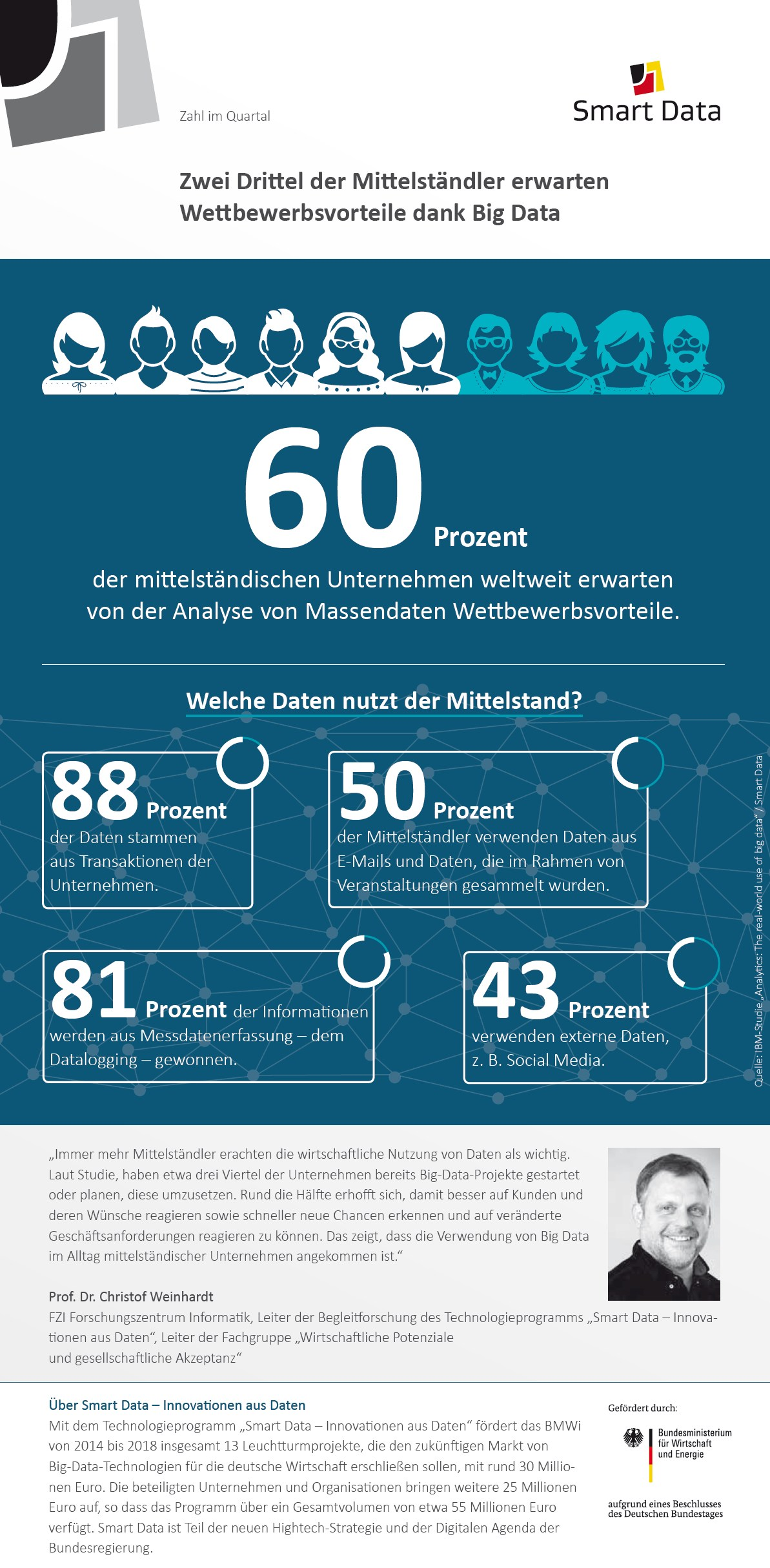 infografik bmwi fzi ibm smart data mittelstand