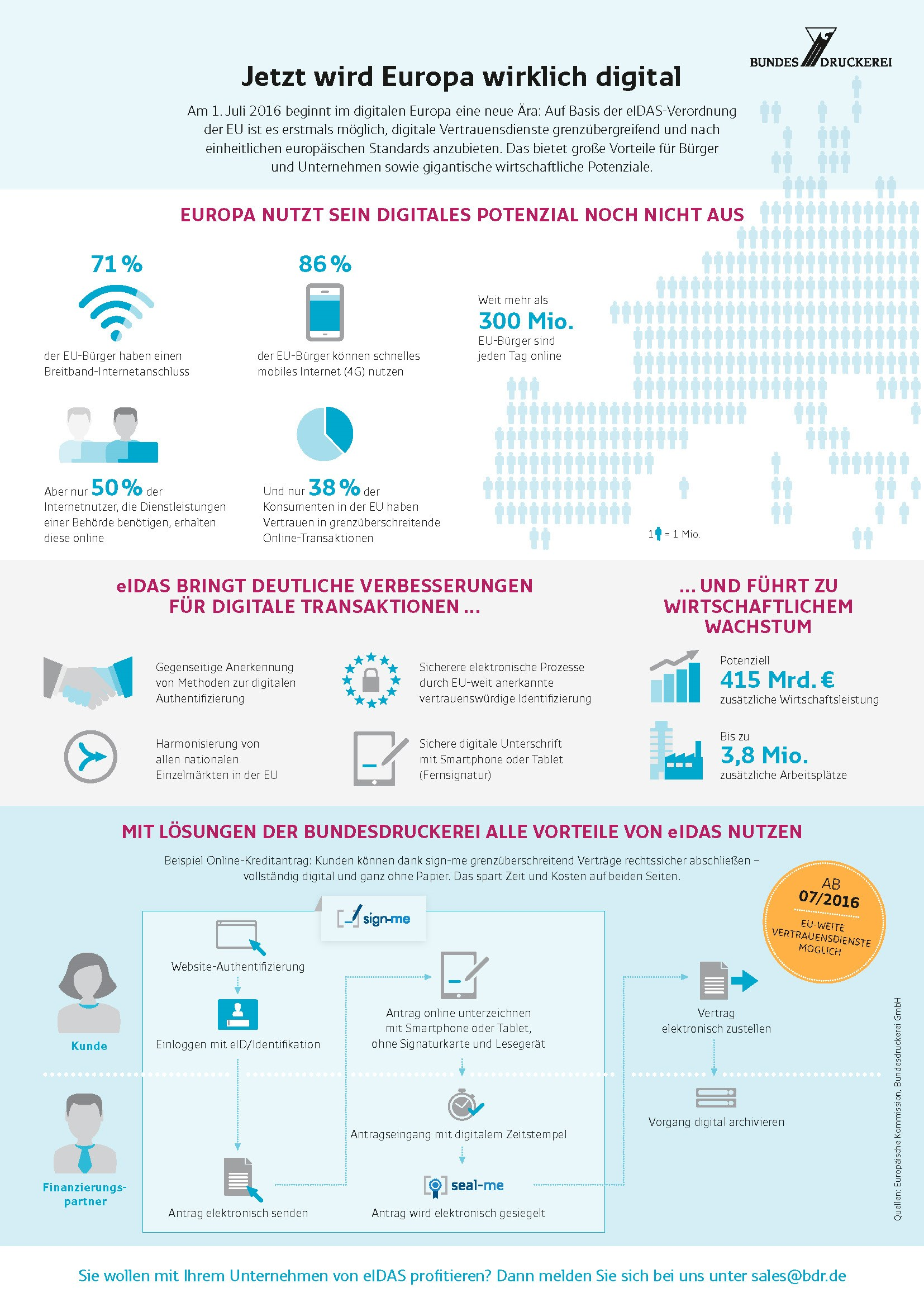 infografik bundesdruckerei eldas transaktionen