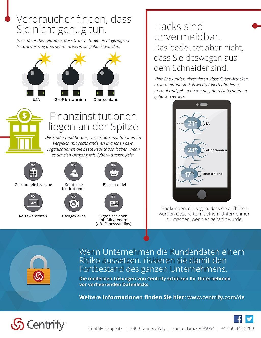 infografik centrify datenschutz verletzungen